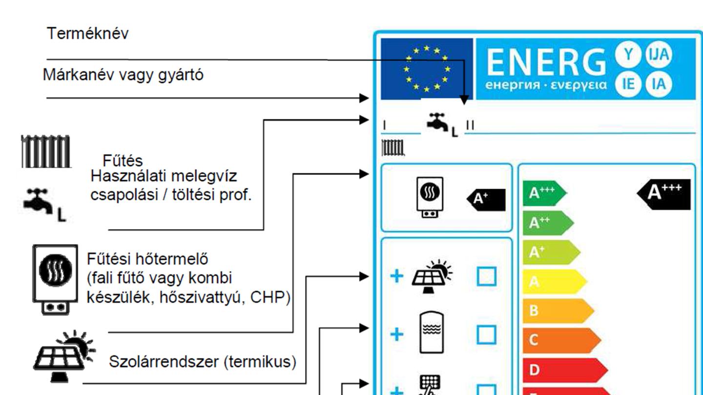 Energiaosztályok közötti különbség