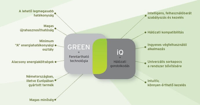 https://www.vaillant.hu/pictures/uploads/green-iq-message-681482-format-flex-height@690@desktop.jpg